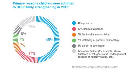 Primary reason children were admitted to SOS family strengthening in 2015: Poverty. Data from the 2015 International Annual Report of SOS Children's Villages International.